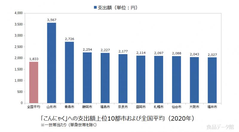 日本のこんにゃく支出額の全国平均および都市別グラフ2020年