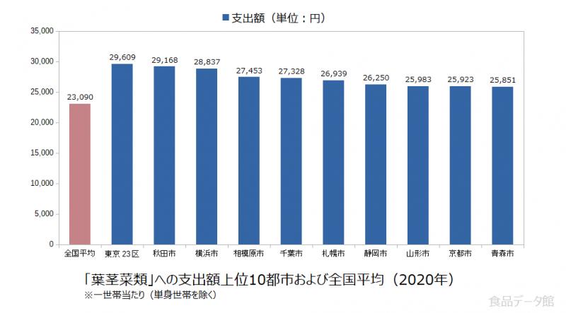 日本の葉茎菜類支出額の全国平均および都市別グラフ2020年