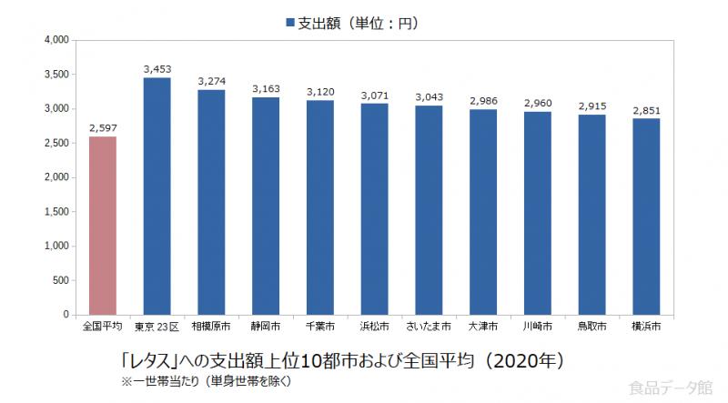 日本のレタス支出額の全国平均および都市別グラフ2020年