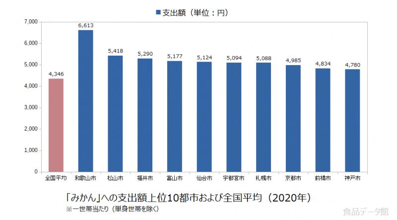 日本のみかん支出額の全国平均および都市別グラフ2020年