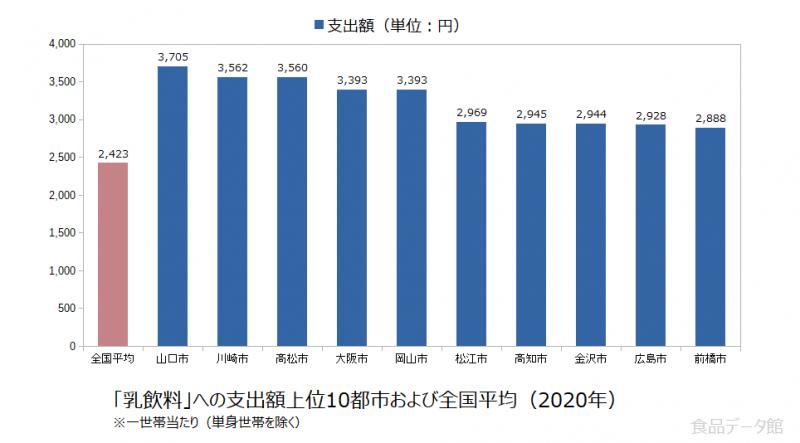 日本の乳飲料支出額の全国平均および都市別グラフ2020年