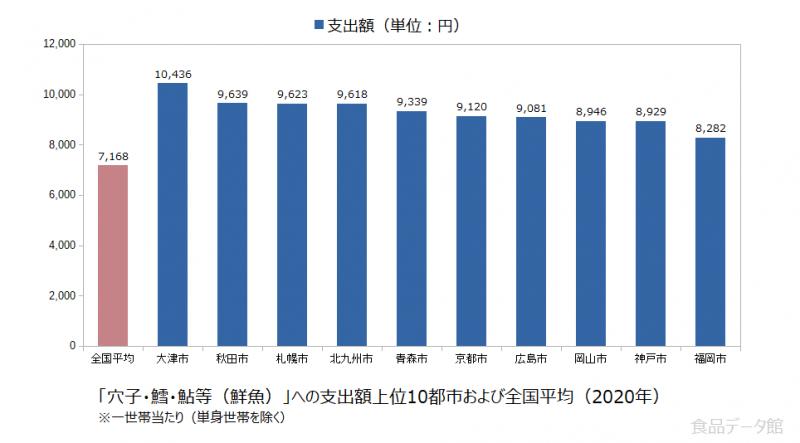 日本の穴子・鱈・鮎等(鮮魚)支出額の全国平均および都市別グラフ2020年