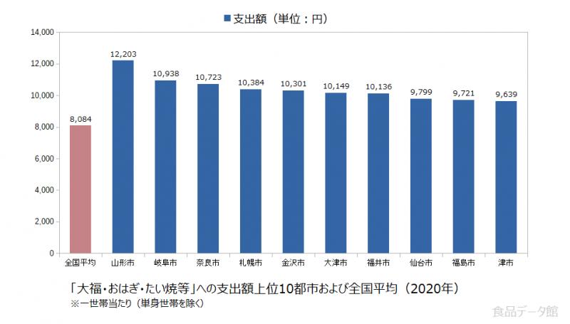 日本の大福・おはぎ・たい焼等支出額の全国平均および都市別グラフ2020年