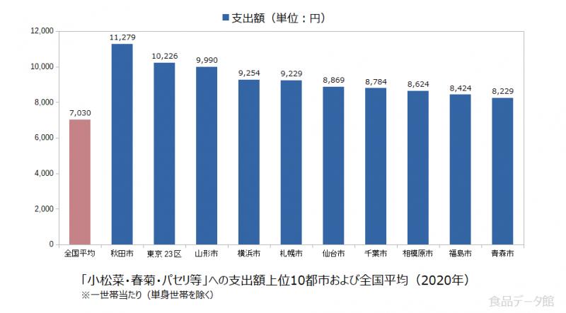 日本の小松菜・春菊・パセリ等支出額の全国平均および都市別グラフ2020年