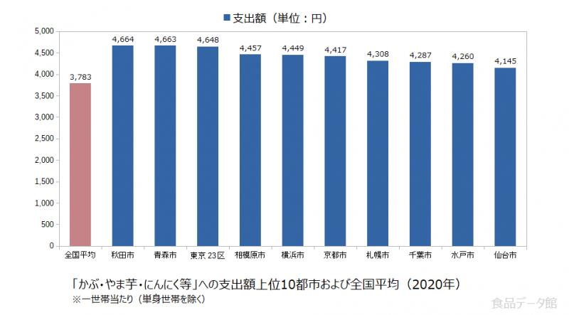 日本のかぶ・やま芋・にんにく等支出額の全国平均および都市別グラフ2020年