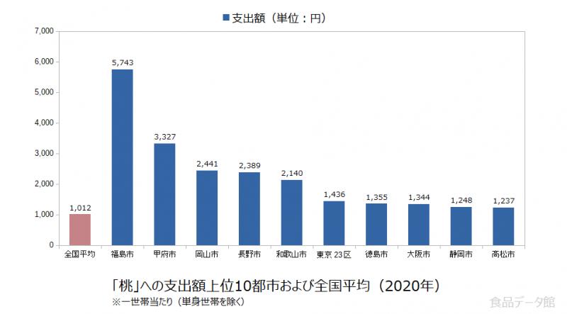 日本の桃支出額の全国平均および都市別グラフ2020年
