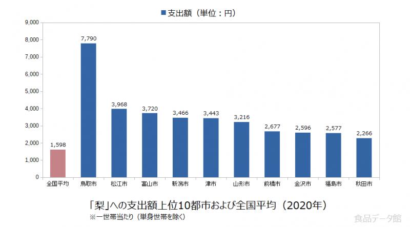 日本の梨支出額の全国平均および都市別グラフ2020年