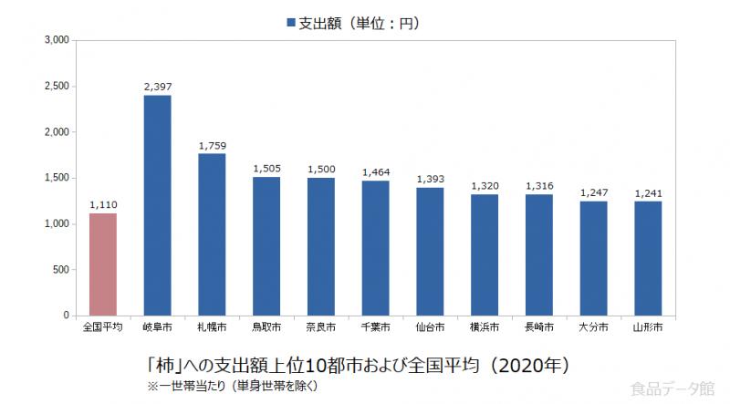 日本の柿支出額の全国平均および都市別グラフ2020年