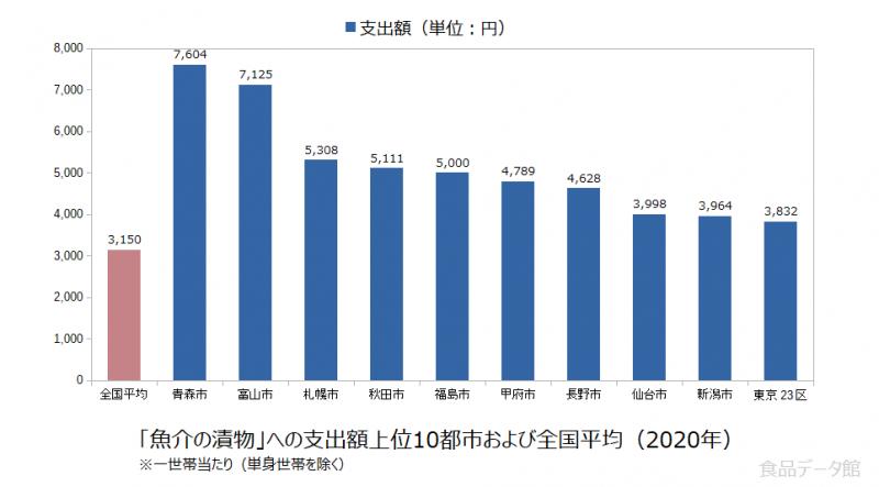 日本の魚介の漬物支出額の全国平均および都市別グラフ2020年