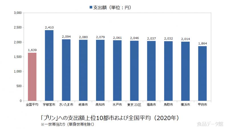 日本のプリン支出額の全国平均および都市別グラフ2020年