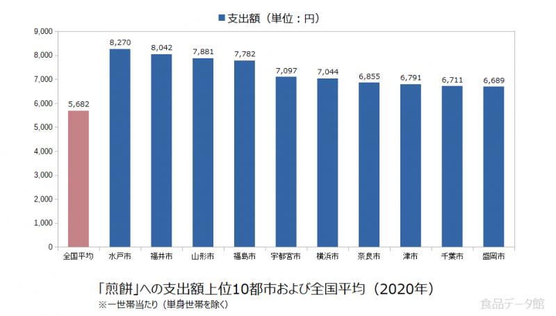 日本の煎餅支出額の全国平均および都市別グラフ2020年