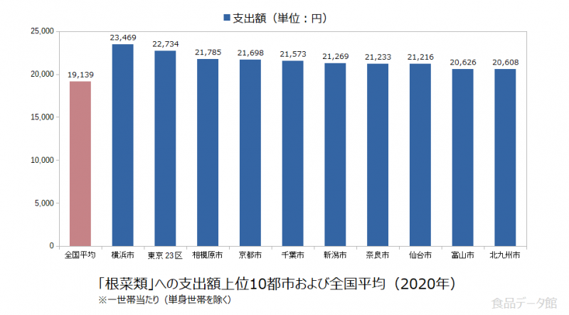 日本の根菜類支出額の全国平均および都市別グラフ2020年