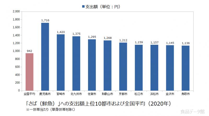日本のさば(鮮魚)支出額の全国平均および都市別グラフ2020年