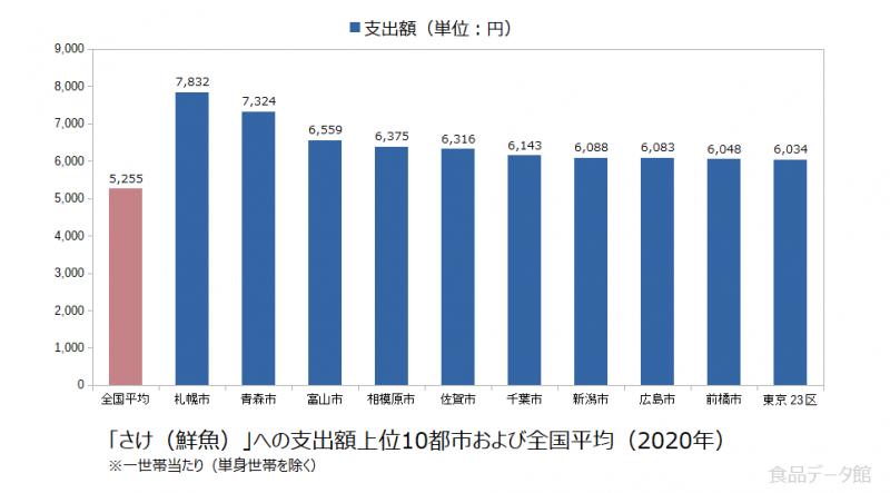 日本のさけ(鮮魚)支出額の全国平均および都市別グラフ2020年