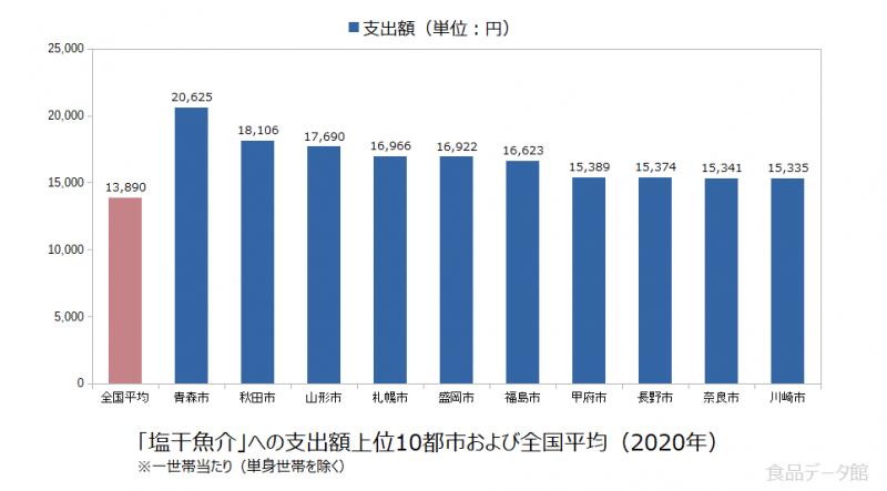 日本の塩干魚介支出額の全国平均および都市別グラフ2020年