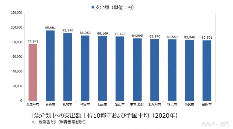 日本の魚介類支出額の全国平均および都市別グラフ2020年