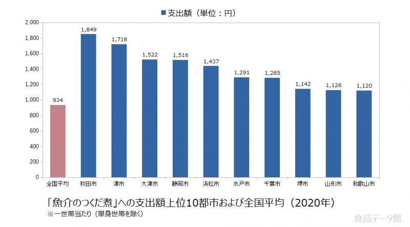 日本の魚介のつくだ煮支出額の全国平均および都市別グラフ2020年
