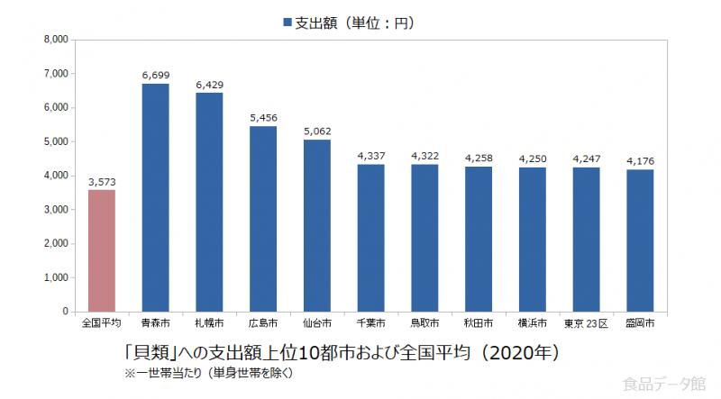 日本の貝類支出額の全国平均および都市別グラフ2020年