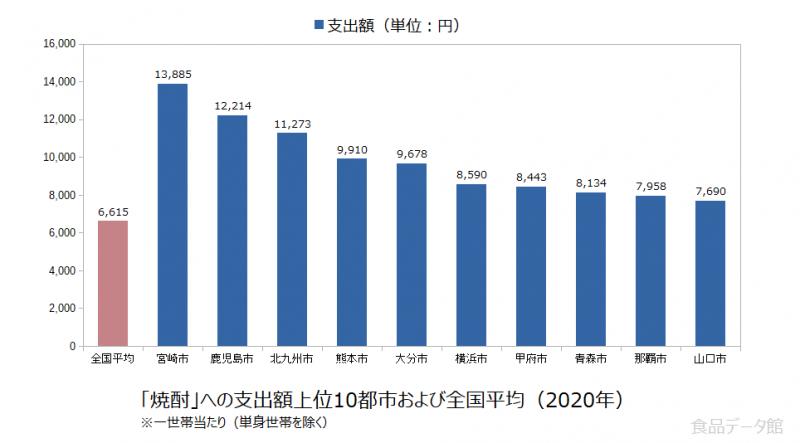 日本の焼酎支出額の全国平均および都市別グラフ2020年