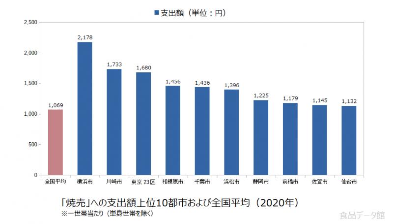 日本の焼売支出額の全国平均および都市別グラフ2020年