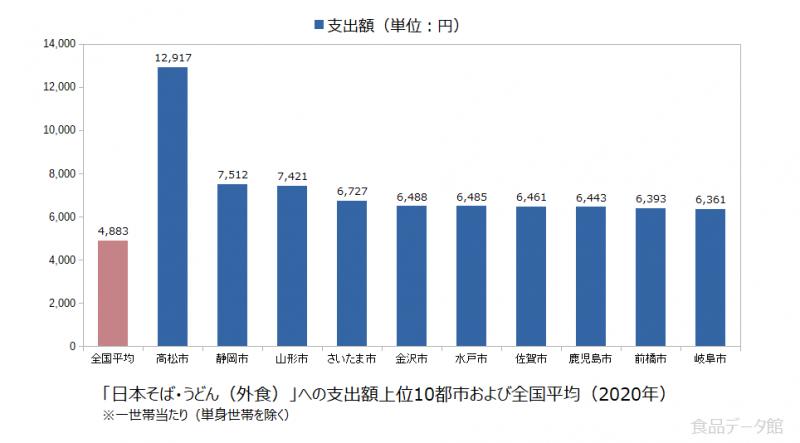 日本の日本そば・うどん(外食)支出額の全国平均および都市別グラフ2020年