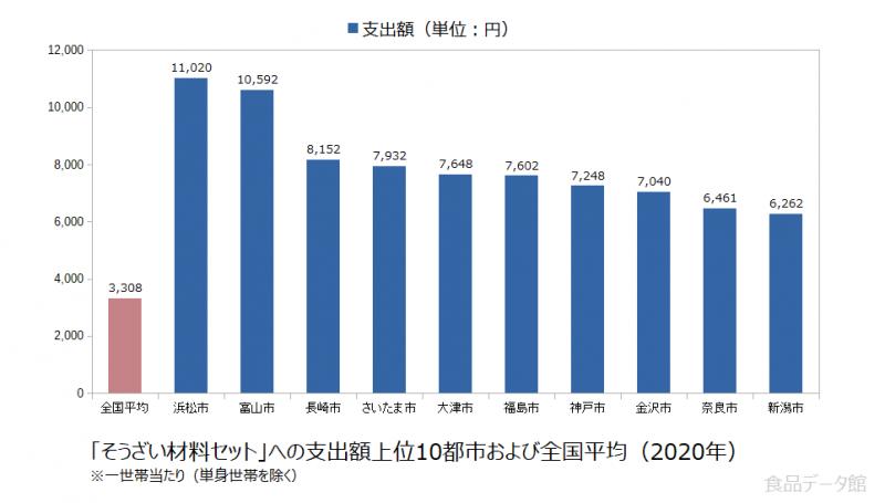 日本のそうざい材料セット支出額の全国平均および都市別グラフ2020年