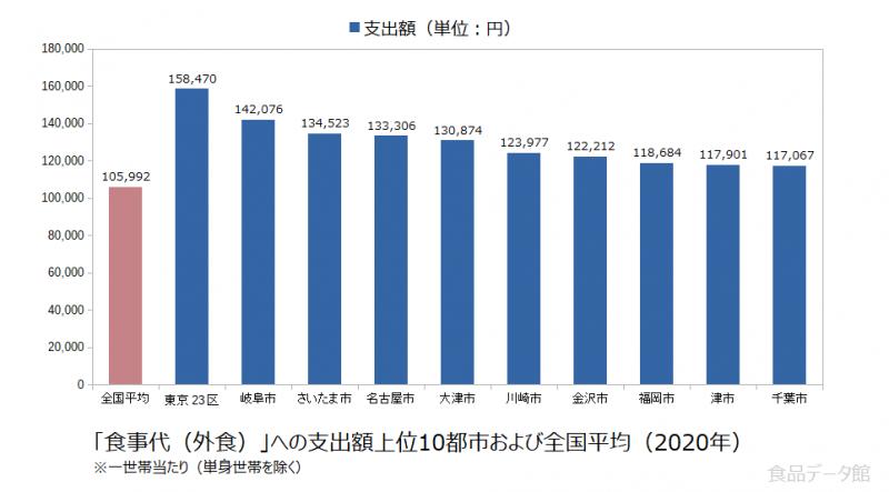 日本の食事代(外食)支出額の全国平均および都市別グラフ2020年