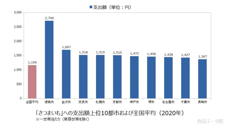 日本のさつまいも支出額の全国平均および都市別グラフ2020年