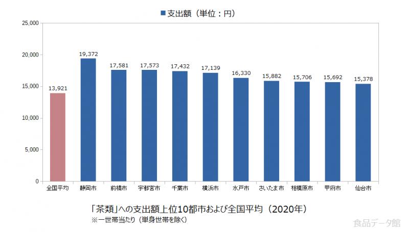 日本の茶類支出額の全国平均および都市別グラフ2020年