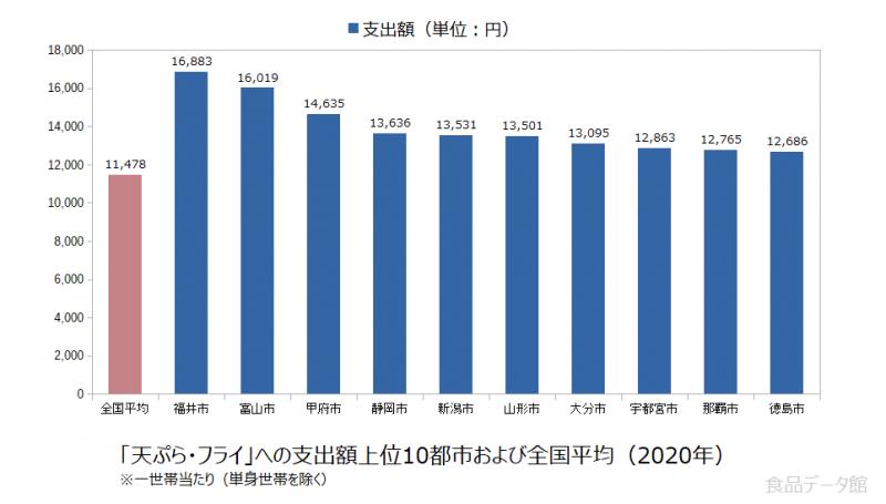 日本の天ぷら・フライ支出額の全国平均および都市別グラフ2020年