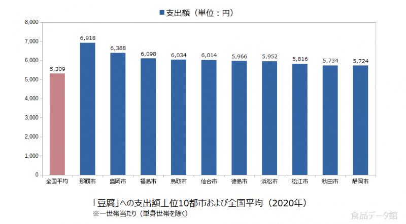 日本の豆腐支出額の全国平均および都市別グラフ2020年