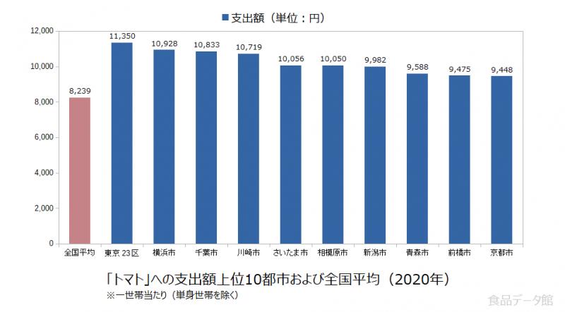 日本のトマト支出額の全国平均および都市別グラフ2020年