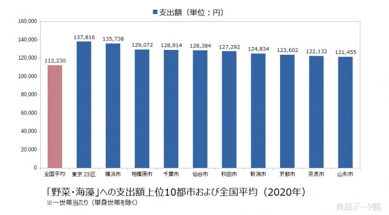 日本の野菜・海藻支出額の全国平均および都市別グラフ2020年
