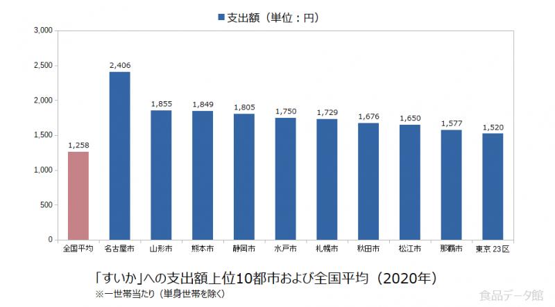 日本のすいか支出額の全国平均および都市別グラフ2020年