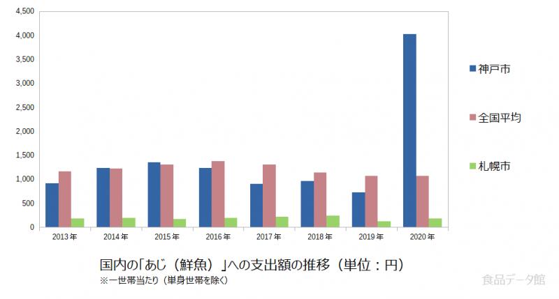 日本のあじ(鮮魚)支出額の推移グラフ2020年まで