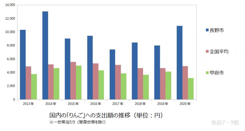 日本のりんご支出額の推移グラフ2020年まで