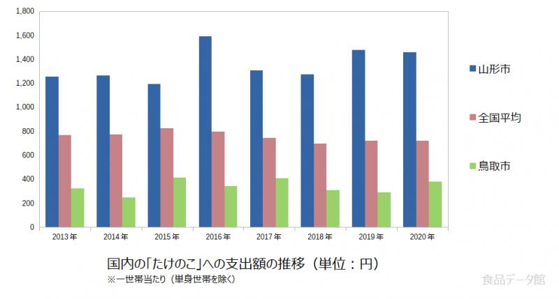 日本のたけのこ支出額の推移グラフ2020年まで