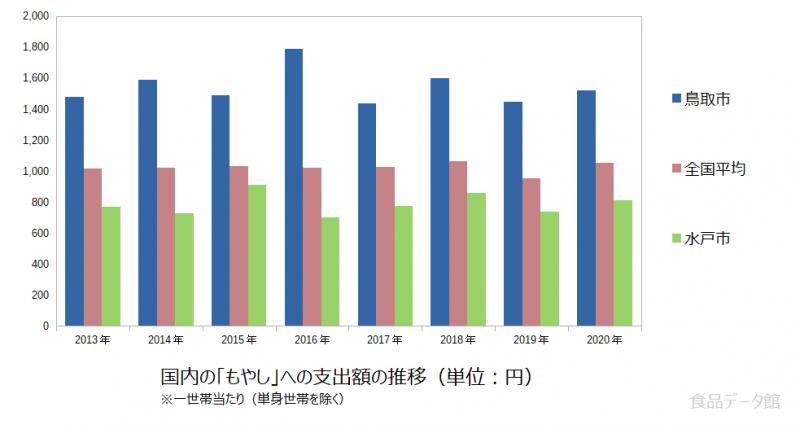 日本のもやし支出額の推移グラフ2020年まで