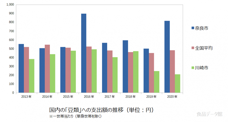 日本の豆類支出額の推移グラフ2020年まで