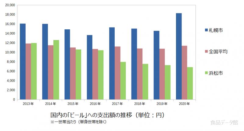 日本のビール支出額の推移グラフ2020年まで