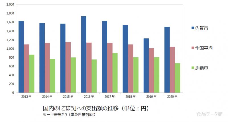 日本のごぼう支出額の推移グラフ2020年まで