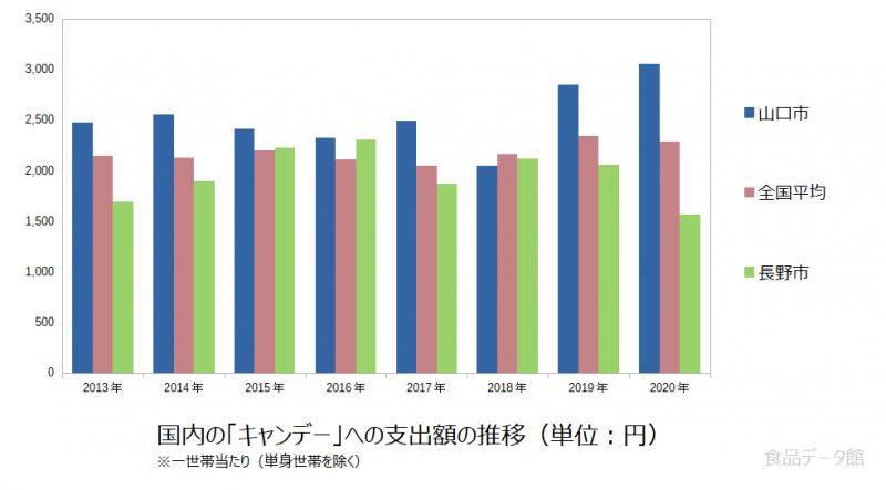 日本のキャンデー支出額の推移グラフ2020年まで
