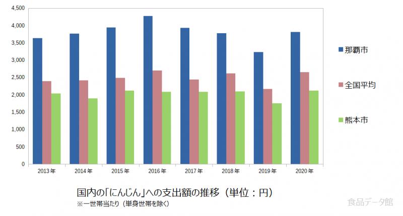 日本のにんじん支出額の推移グラフ2020年まで