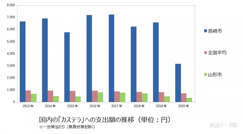 日本のカステラ支出額の推移グラフ2020年まで