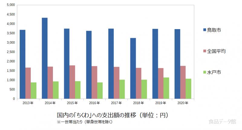 日本のちくわ支出額の推移グラフ2020年まで