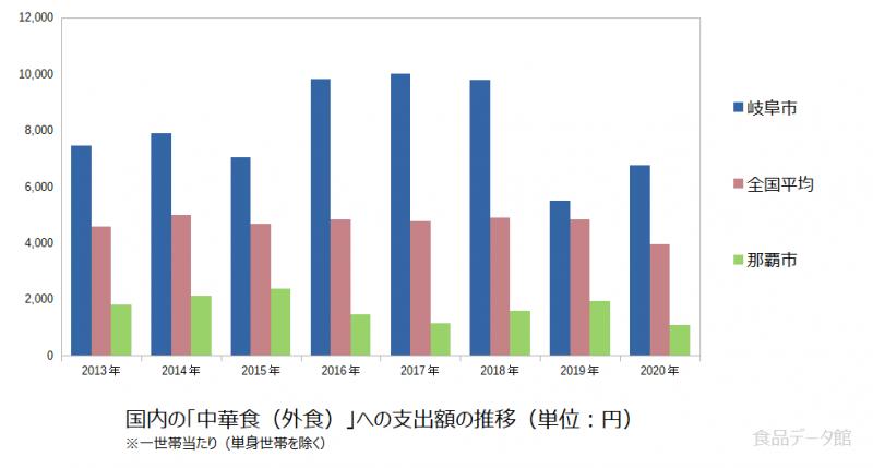 日本の中華食(外食)支出額の推移グラフ2020年まで
