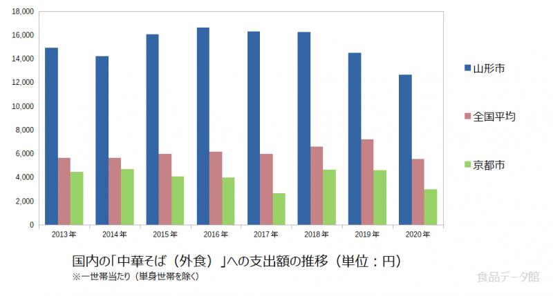 日本の中華そば(外食)支出額の推移グラフ2020年まで