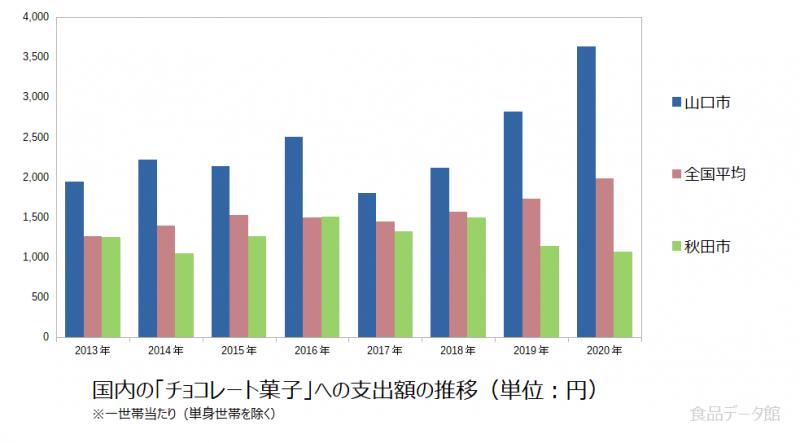 日本のチョコレート菓子支出額の推移グラフ2020年まで