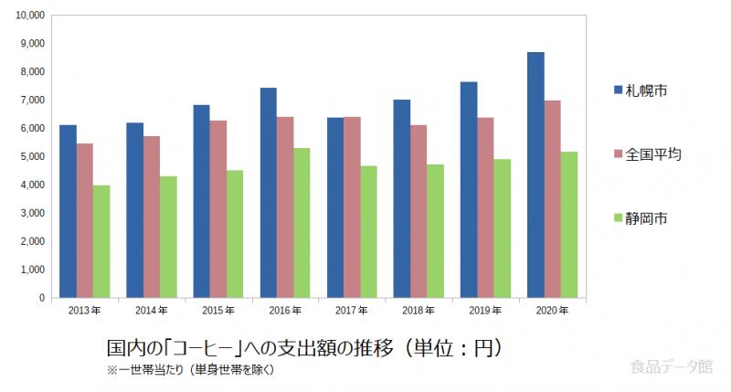 日本のコーヒー支出額の推移グラフ2020年まで