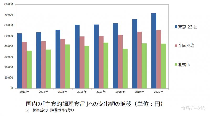 日本の主食的調理食品支出額の推移グラフ2020年まで